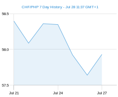 CHF PHP chart - 7 day