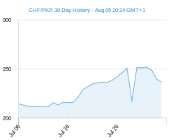 CHF PKR chart - 30 day