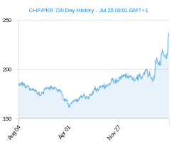 CHF PKR chart - 2 year