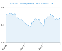 120 day CHF SGD Chart
