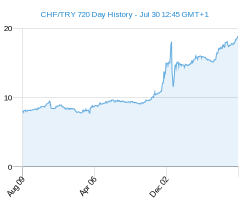 CHF TRY chart - 2 year