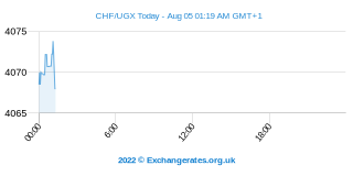 Franc Suisse - Shilling ougandais Intraday Chart