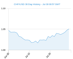 30 day CHF USD Chart
