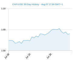 CHF USD chart - 30 day