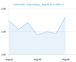 CHF USD chart - 7 day