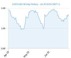 90 day c1 USD Chart