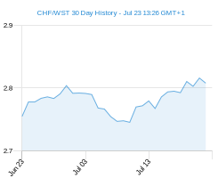 CHF WST chart - 30 day