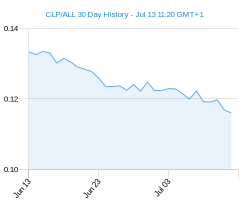 CLP ALL chart - 30 day