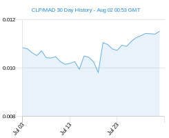 CLP MAD chart - 30 day