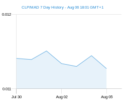 CLP MAD chart - 7 day