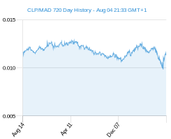 CLP MAD chart - 2 year
