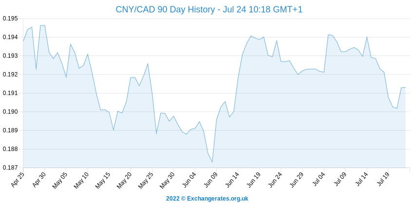 Renminbi - Canadese Dollar History Chart