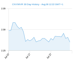 CNY MVR chart - 30 day