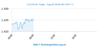 Yuan Chino - Corona Noruega Intraday Chart