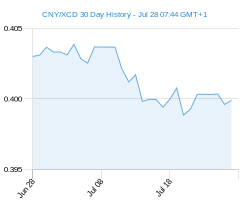 CNY XCD chart - 30 day