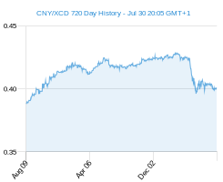 CNY XCD chart - 2 year