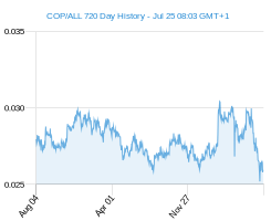 COP ALL chart - 2 year