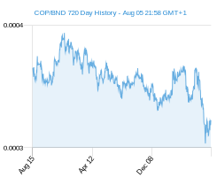 COP BND chart - 2 year