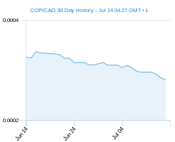 COP CAD chart - 30 day