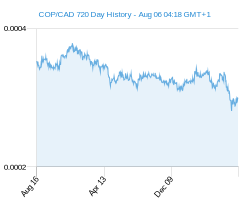 COP CAD chart - 2 year