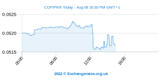 Peso colombien - Roupie pakistanaise Intraday Chart