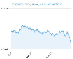 COP XCD chart - 2 year