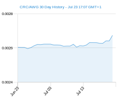 CRC AWG chart - 30 day