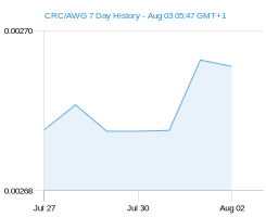 CRC AWG chart - 7 day