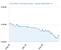 CRC AWG chart - 2 year