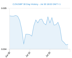 CZK GBP chart - 30 day