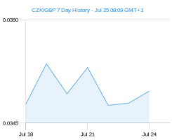 CZK GBP chart - 7 day