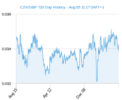 CZK GBP chart - 2 year