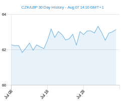 CZK LBP chart - 30 day