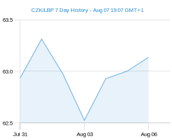 CZK LBP chart - 7 day
