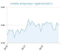 CZK MDL chart - 30 day