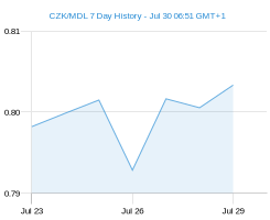 CZK MDL chart - 7 day