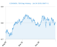CZK MDL chart - 2 year