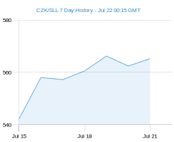 CZK SLL chart - 7 day