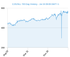 CZK SLL chart - 2 year
