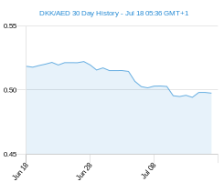 DKK AED chart - 30 day