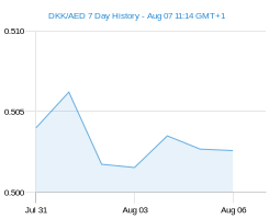 DKK AED chart - 7 day