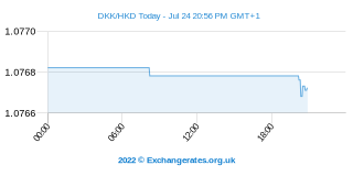 Couronne danoise - Dollar de Hong Kong Intraday Chart