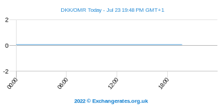 Deense Kroon - Omaanse Rial Intraday Chart