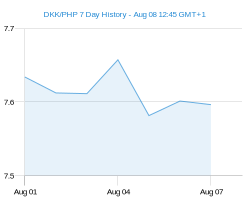 DKK PHP chart - 7 day