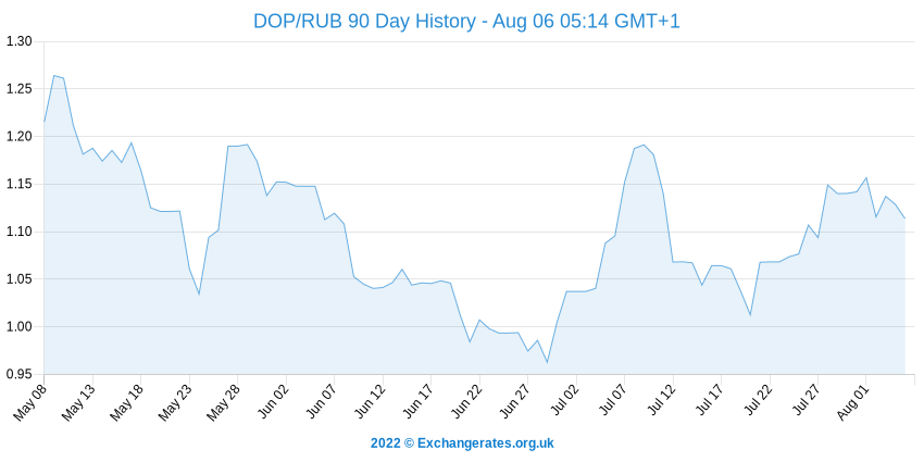 Peso Dominicain - Rouble russe History Chart