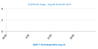 Peso Dominicain - Rouble russe Intraday Chart