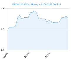 DZD HUF chart - 30 day