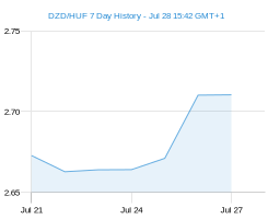 DZD HUF chart - 7 day