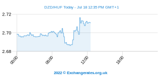 Dinar argelino - Forint Húngaro Intraday Chart