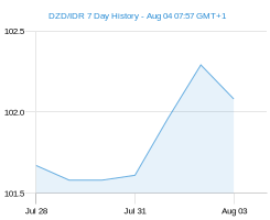 DZD IDR chart - 7 day